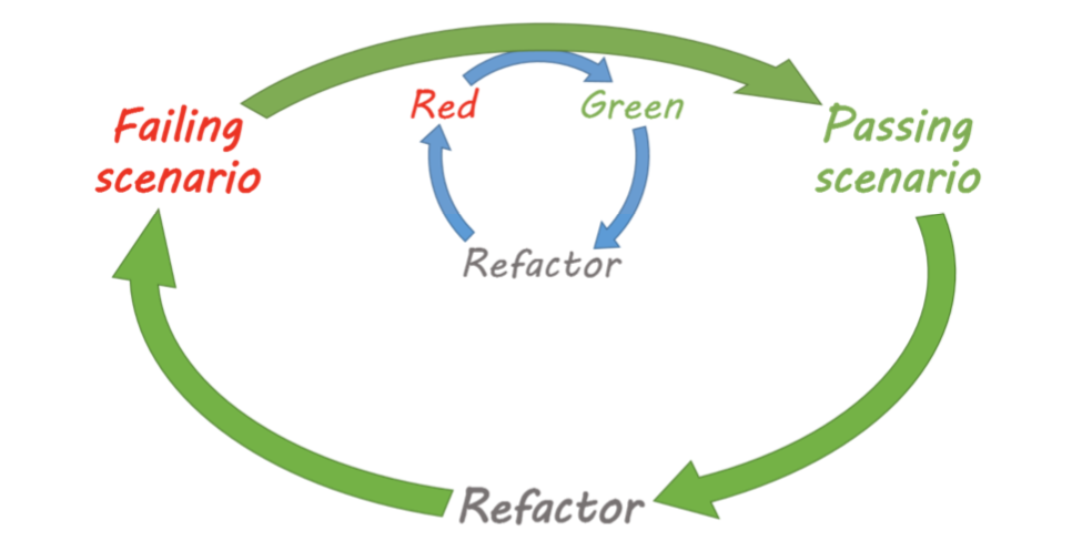Double-loop TDD diagram. Failing scenario -> passing scenario -> refactor and inner loop red->green->refactor