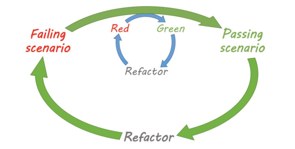 Double-loop TDD diagram. Failing scenario -> passing scenario -> refactor and inner loop red->green->refactor